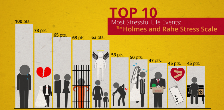 most-stressful-life-events-chart